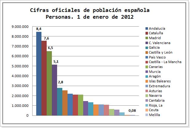 Población España 2012